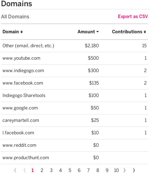 indiegogo mailing list vs youtube subs