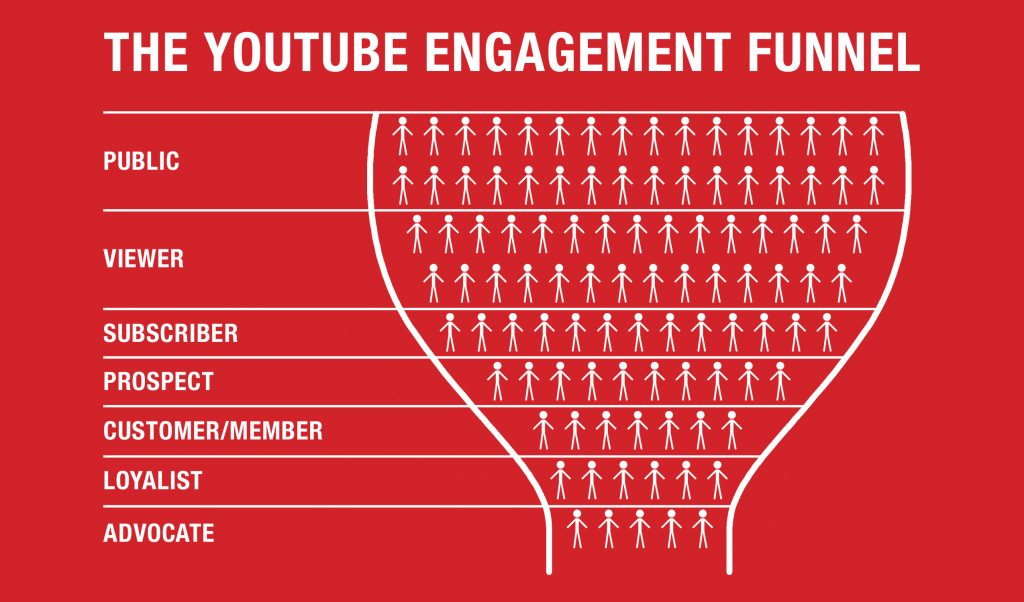 YouTube Audience Engagement Funnel