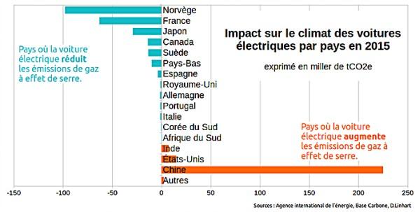 impact-voiture-electrique-climat