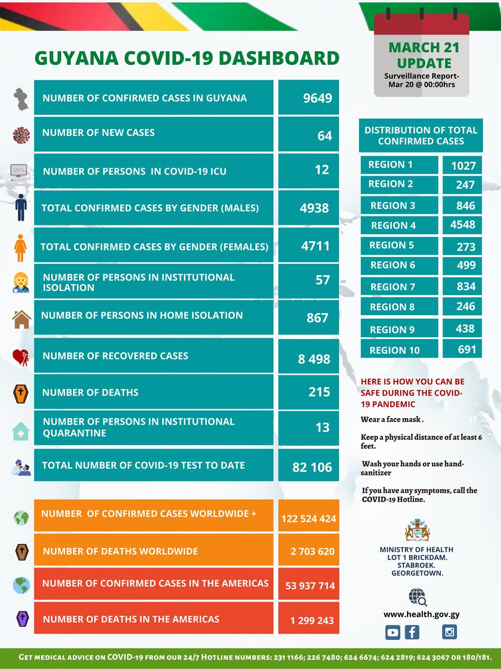 Guyana speeding to 10,000 COVID-19 cases