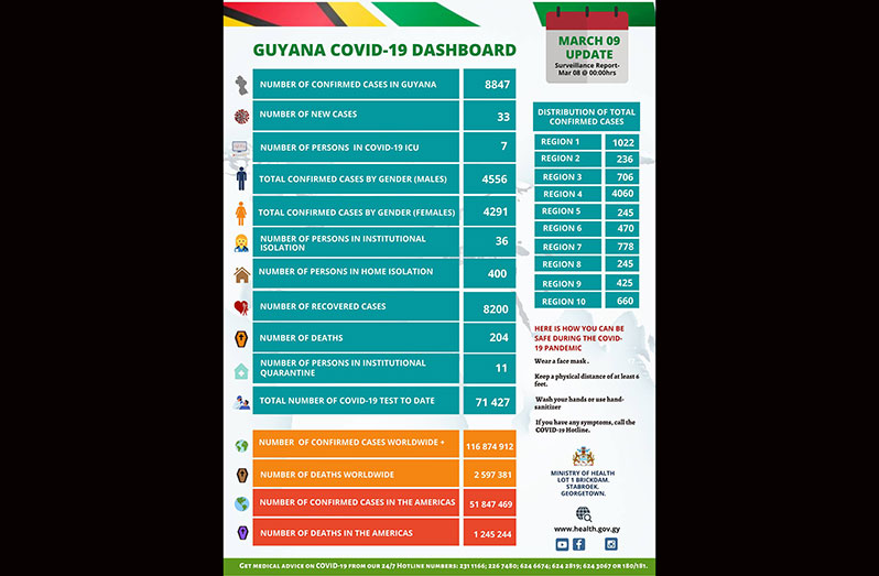 Guyana records 204th COVID-19 death