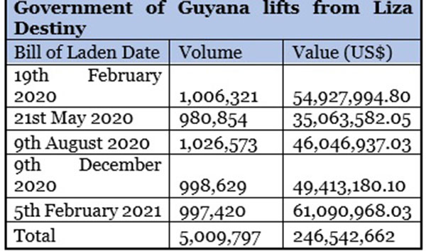 Guyana earns US$61m from latest oil lift