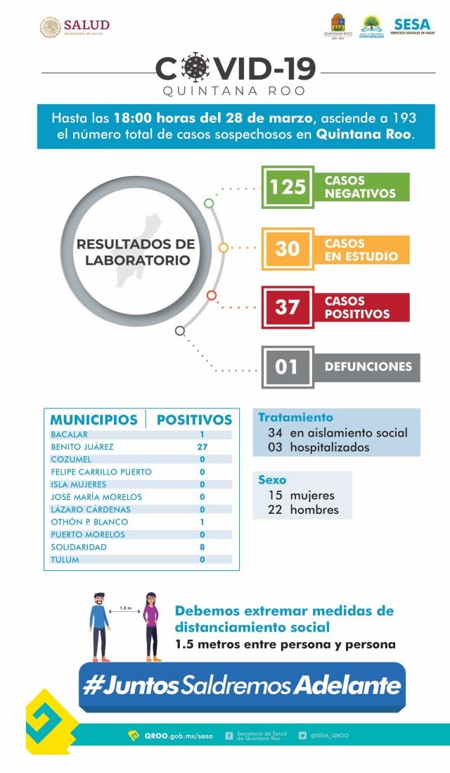 #QUINTANAROO  28/03/2020  18:00 hrs