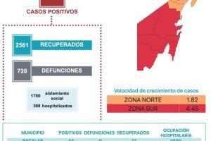 Quintana Roo con más de 5,400 casos positivos de COVID-19