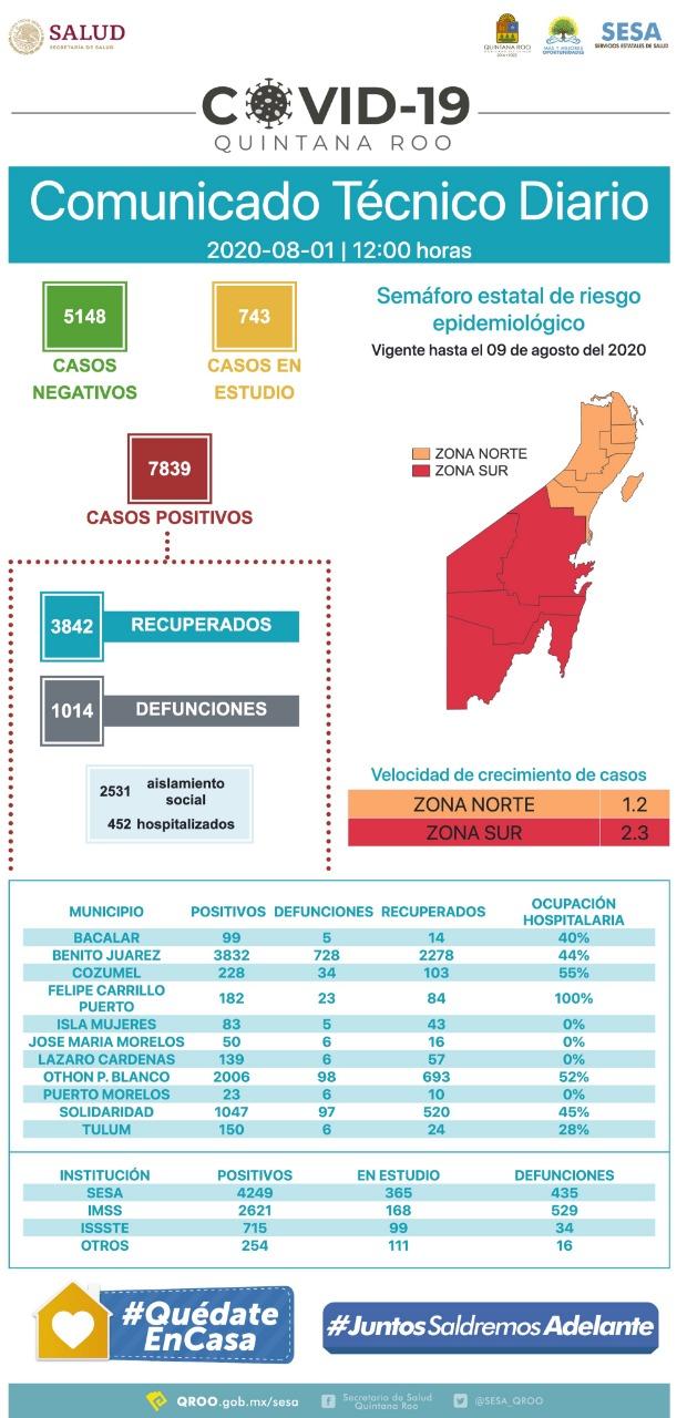 Quintana Roo inicia agosto con 7,839 positivos y 1014 defunciones por COVID-19