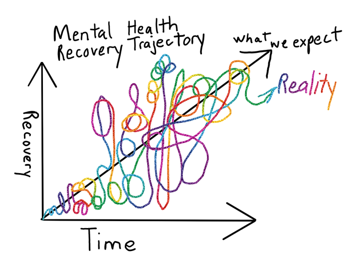 Recovery Trajectory (2)