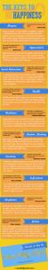 The 10 Keys To Happiness [Infographic] via @carinkilbyclark