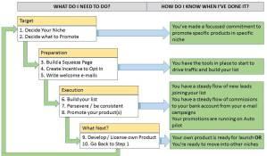 10 Simple Steps to IM Success