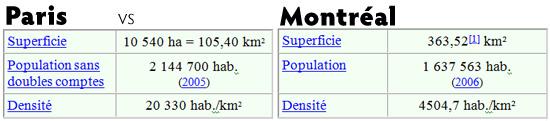 comparatif sociologique de Paris à Montréal