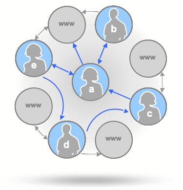 Circuit Web 2.0