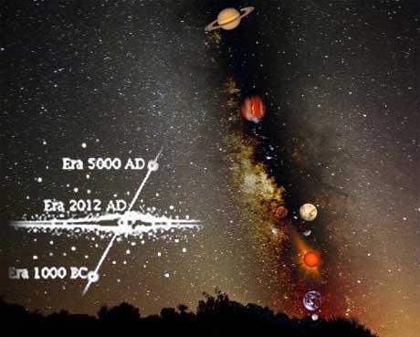 alignements planétaires