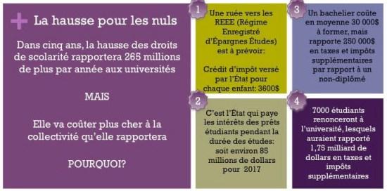 endettement des étudiants