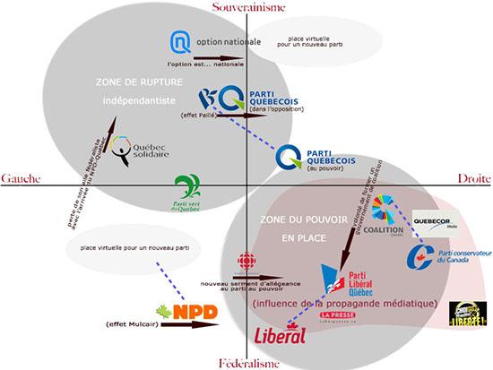 Mon schéma du positionnement des partis politiques au Québec (1/6)