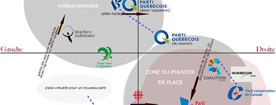 Mon schéma du positionnement des partis politiques au Québec