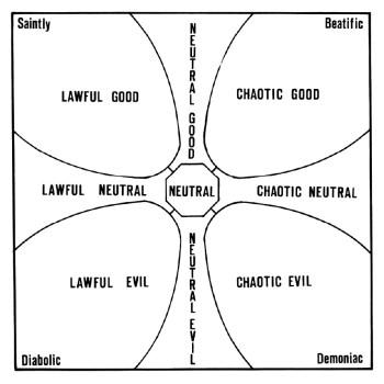 alignment-chart