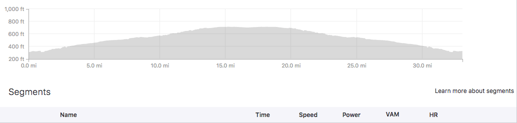 Strava shows the slight hump for the out and back course. Downhill on the way home is always a plus!