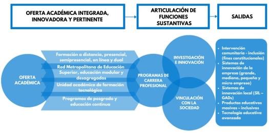Modelo funciones sustantivas