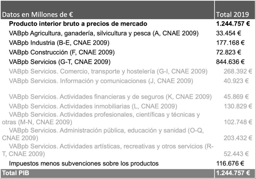 como afecta el coronavirus a la economía española