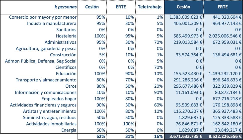 como afecta coronavirus a economia española