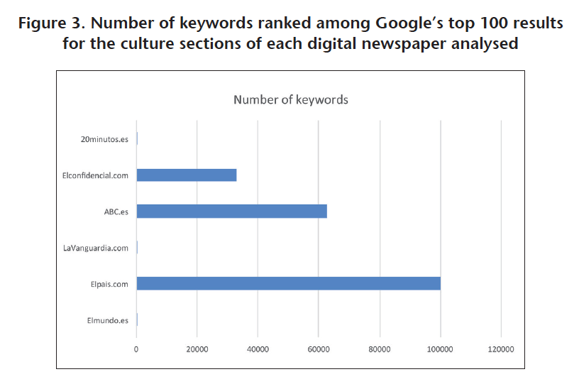 Number of keywords ranked among Google's top 100 results