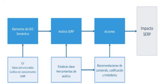 diagrama seo semántico y schema.org