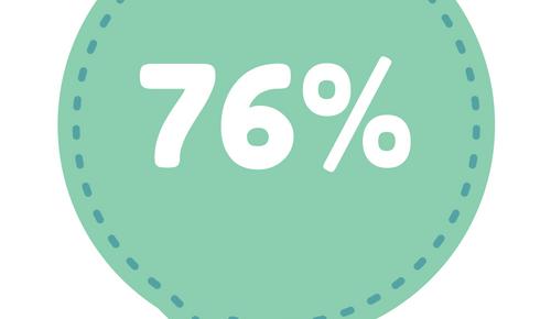El 76% evita la oficina para tareas importantes