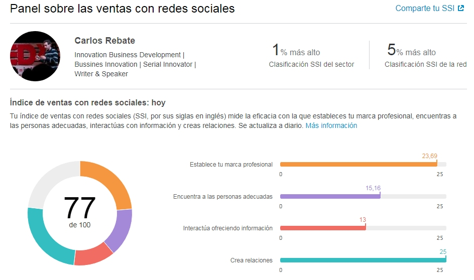 Linkedin Social Selling Index de Carlos Rebate