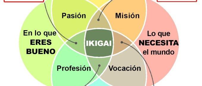 Ikigai: tu razón para levantarte de la cama