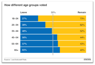 how-different-age-voted