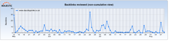 Consistent Link Growth