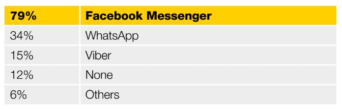 Yellow Social Media Report - pic 2