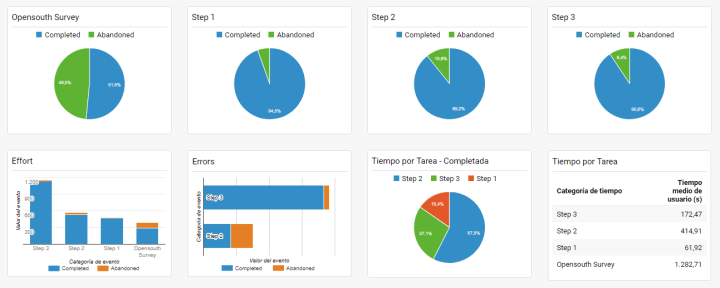 task performance opensouthcode survey