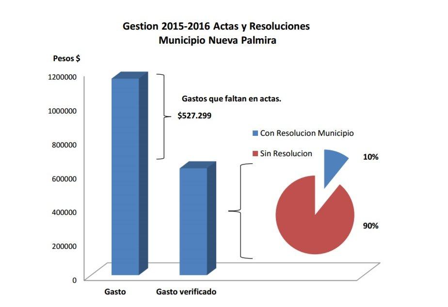 Fuente: Concejales Frente Amplio Nueva Palmira