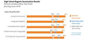 Kipp Schools' Scores