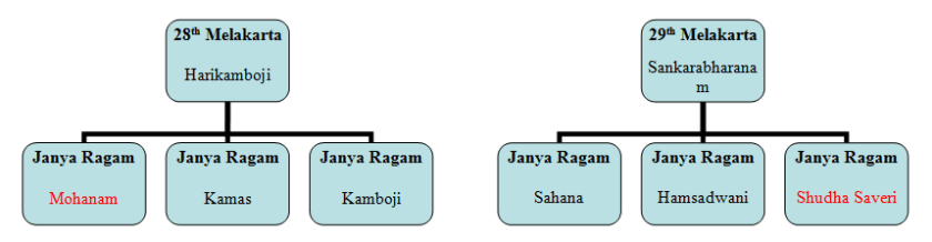 mohanam-shudha-saveri-microsoft-word