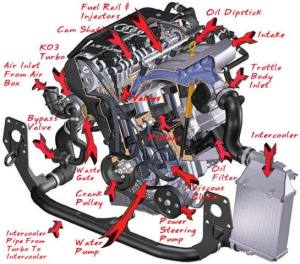 Engine  Type,Construction,operations,Trouble,Technology | Car N Bike Expert