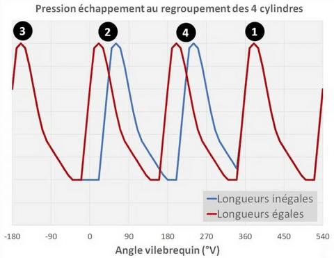 comparaison-pulsation-pression-longueurs-inegales-egales