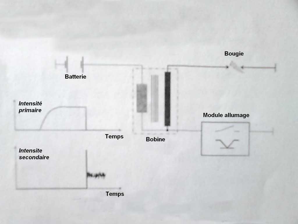 fonctionnement-dune-bobine