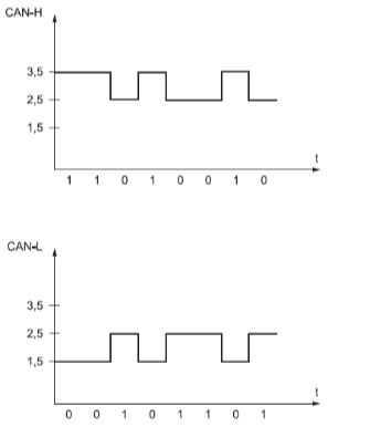 schema-data-et-data-barre-codage-can