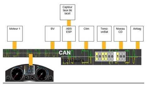 schematisation-reseau-can-multiplexage