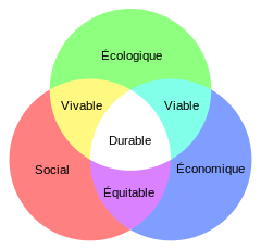 dceveloppement_durable