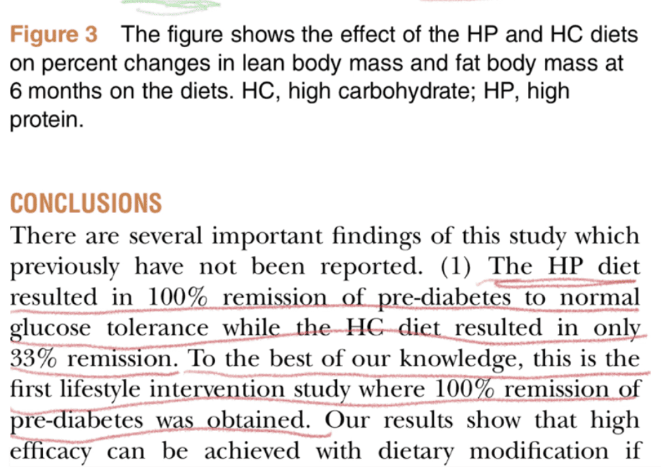High protein diet reverses insulin resistance