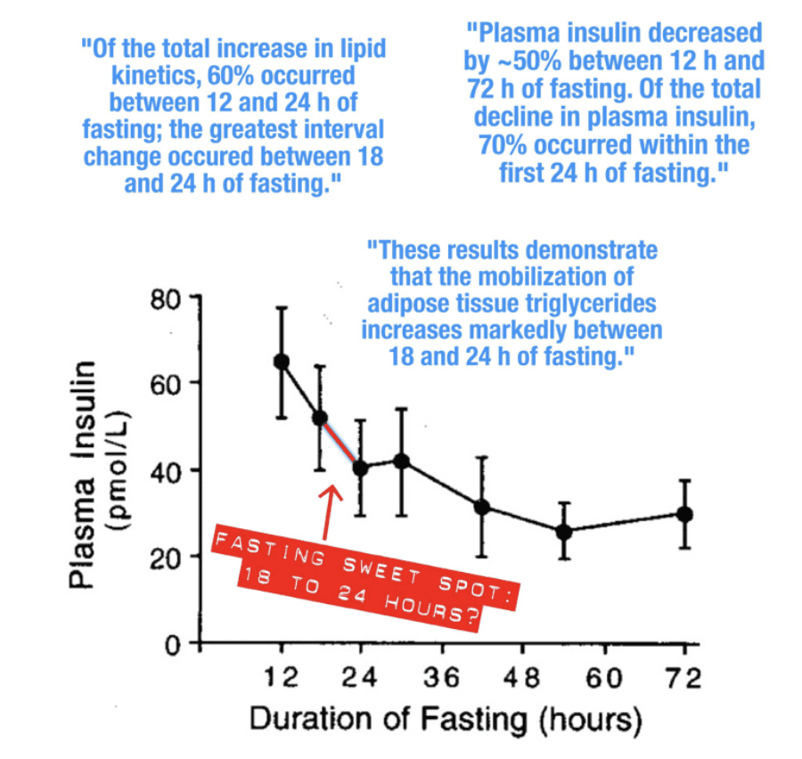 Intermittent fasting and insulin