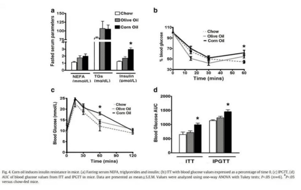 Study showing corn oil induces insuline resistance in mice