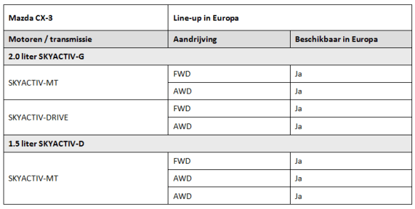 Specificatie CX-3 (2)