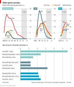 Les prévisions de The Economist