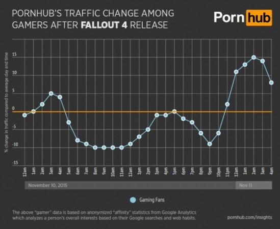 pornhub baisse frequentation fallout actualite