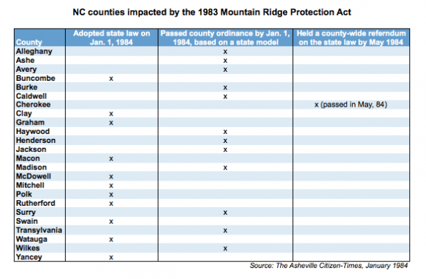 NC counties impacted by Moutain Ridge Protection Act