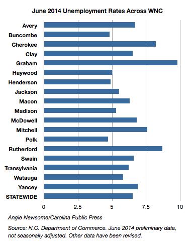 June 2014 unemployment