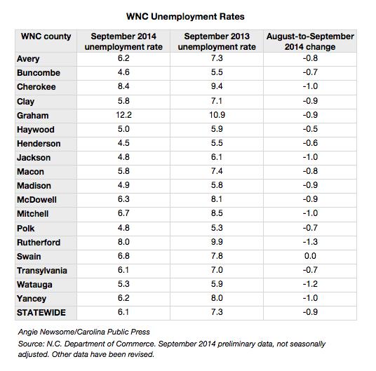 September 2014 unemployment